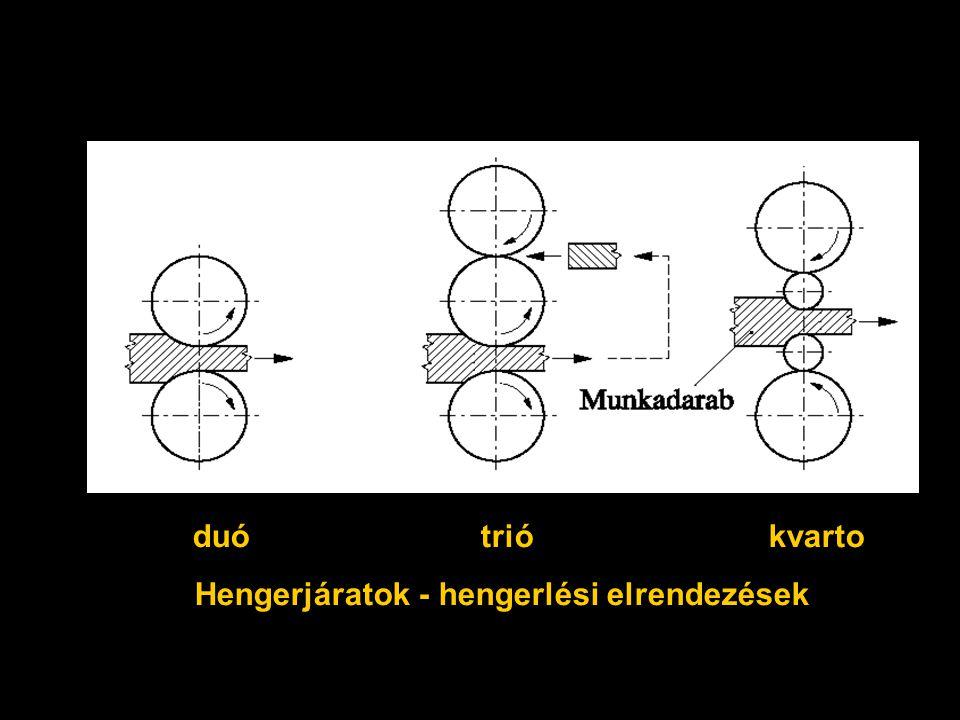 Hengerjáratok duótriókvarto Hengerjáratok - hengerlési elrendezések