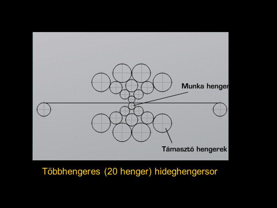 Többhengeres (20 henger) hideghengersor