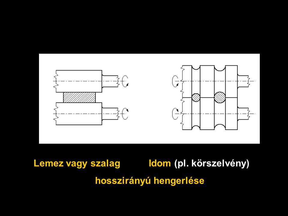 Hengerlés (1) Lemez vagy szalagIdom (pl. körszelvény) hosszirányú hengerlése