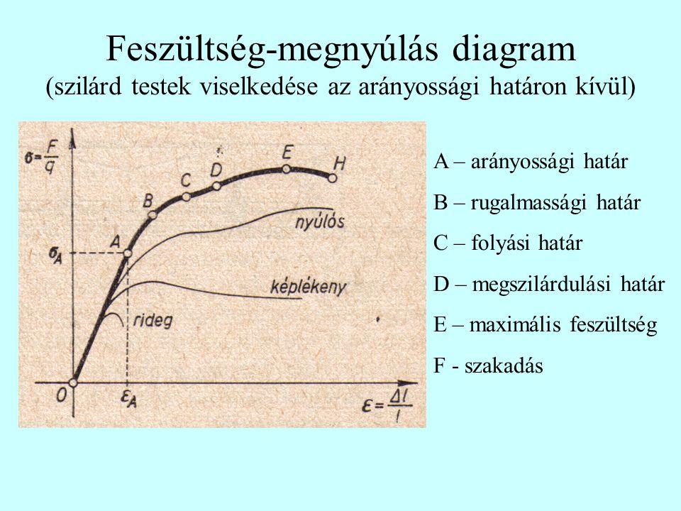 Feszültség-megnyúlás diagram (szilárd testek viselkedése az arányossági határon kívül) A – arányossági határ B – rugalmassági határ C – folyási határ D – megszilárdulási határ E – maximális feszültség F - szakadás
