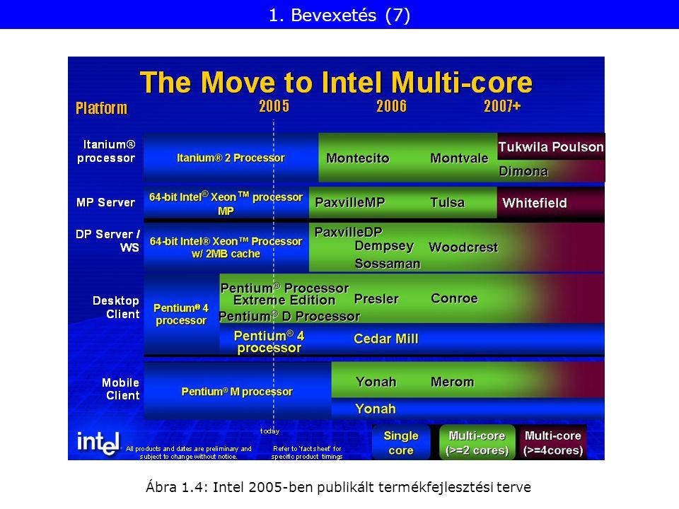 1. Bevexetés (7) Ábra 1.4: Intel 2005-ben publikált termékfejlesztési terve