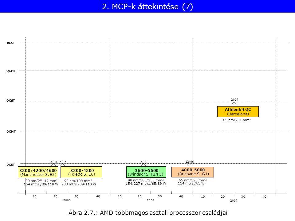 Ábra 2.7.: AMD többmagos asztali processzor családjai 8CST Athlon64 QC (Barcelona) 2007 QCMT QCST DCMT DCST 20052006 1Q2Q3Q4Q1Q2Q3Q4Q 3800/4200/4600 (Manchester S.