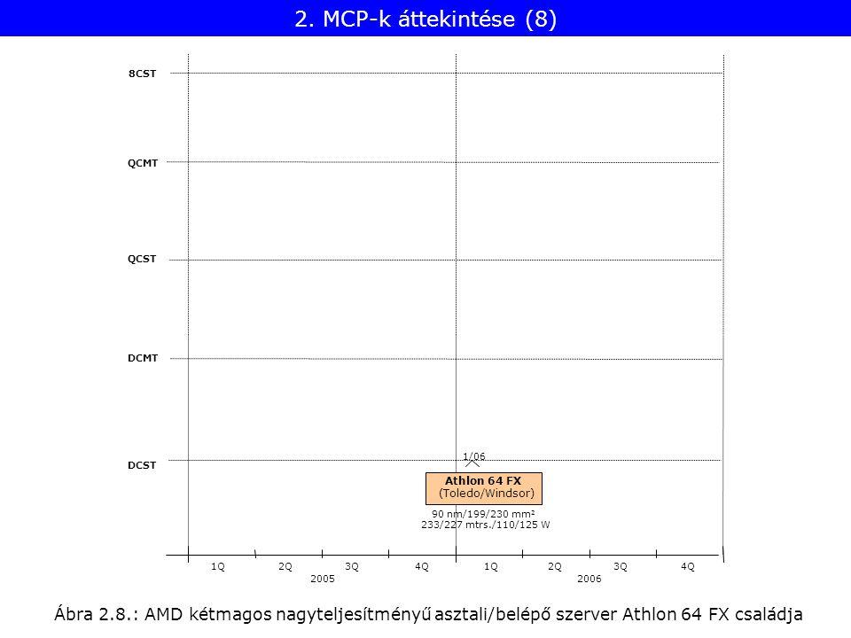 Ábra 2.8.: AMD kétmagos nagyteljesítményű asztali/belépő szerver Athlon 64 FX családja 8CST QCMT QCST DCMT DCST 20052006 1Q2Q3Q4Q1Q2Q3Q4Q Athlon 64 FX (Toledo/Windsor) 233/227 mtrs./110/125 W 1/06 90 nm/199/230 mm 2 2.