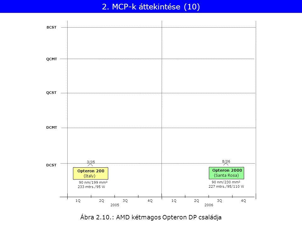 Ábra 2.10.: AMD kétmagos Opteron DP család ja 8CST QCMT QCST DCMT DCST 20052006 1Q2Q3Q4Q1Q2Q3Q4Q 227 mtrs./95/110 W Opteron 2000 8/06 90 nm/230 mm 2 (Santa Rosa) Opteron 200 3/05 233 mtrs./95 W 90 nm/199 mm 2 (Italy) 2.