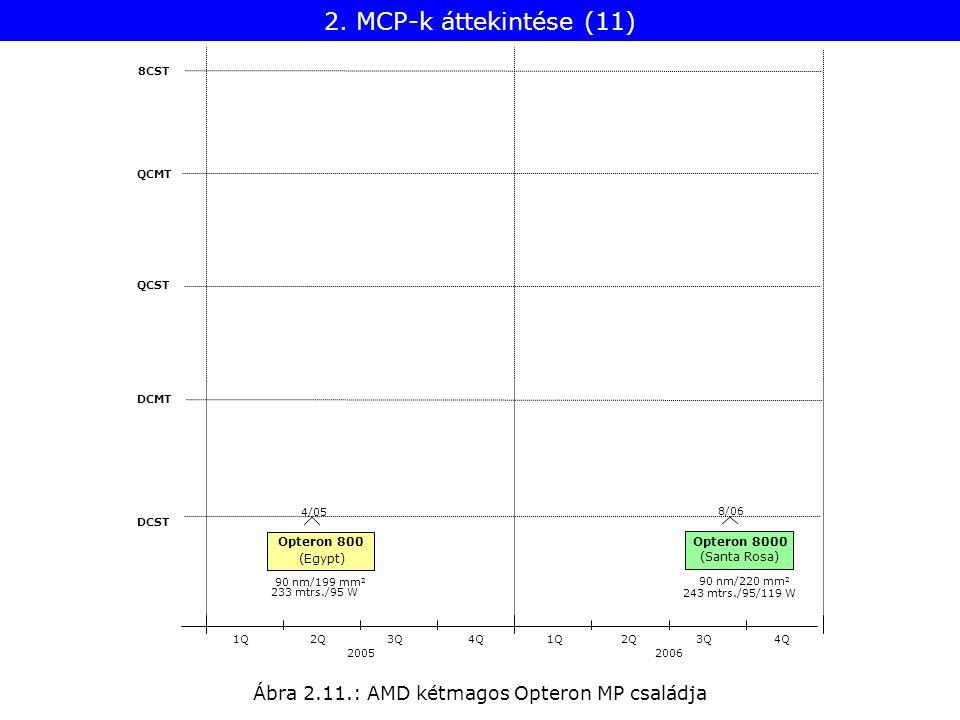 Ábra 2.11.: AMD kétmagos Opteron MP családja 8CST QCMT QCST DCMT DCST 20052006 1Q2Q3Q4Q1Q2Q3Q4Q 243 mtrs./95/119 W Opteron 8000 8/06 90 nm/220 mm 2 (S