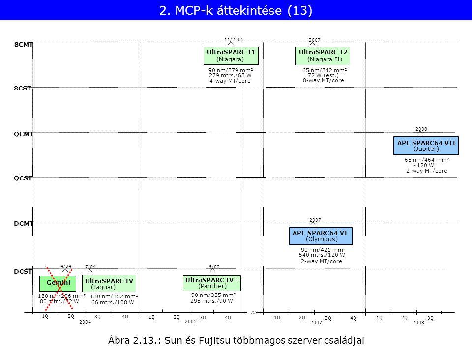 Ábra 2.13.: Sun és Fujitsu többmagos szerver családjai 2. MCP-k áttekintése (13)