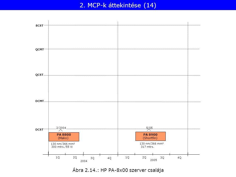 Ábra 2.14.: HP PA-8x00 szerver csalája 8CST QCMT QCST DCMT DCST 2004 1Q2Q 2005 1Q2Q 3Q4Q PA 8800 2/2004 300 mtrs./55 W (Mako) PA 8900 5/05 317 mtrs. (