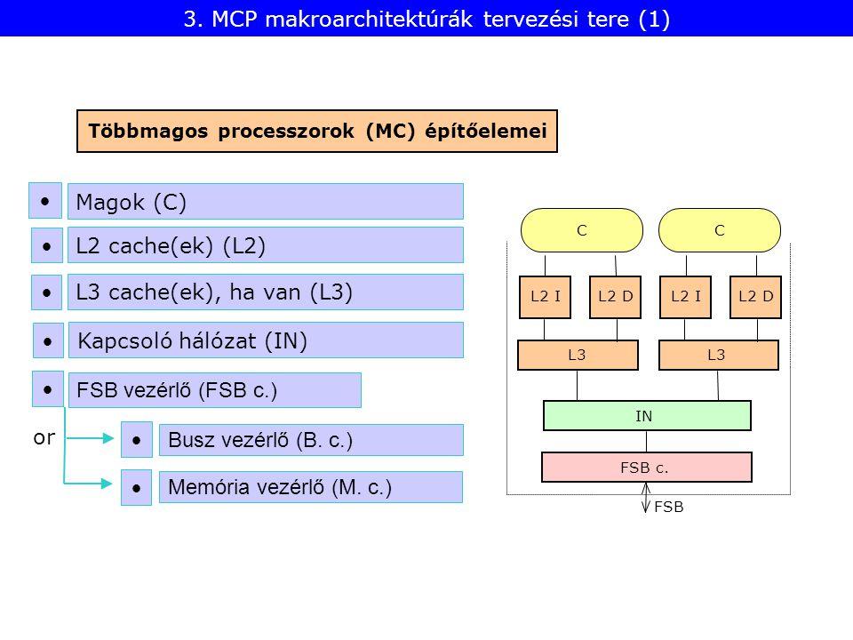 Többmagos processzorok (MC) építőelemei Magok (C) L2 cache(ek) (L2) Busz vezérlő (B. c.) FSB vezérlő (FSB c.) L3 cache(ek), ha van (L3) Kapcsoló hálóz