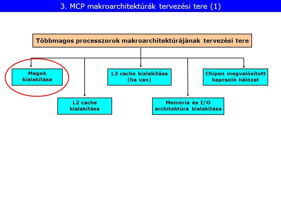 L2 cache kialakítása Magok kialakítása Memória és I/O architektúra kialakítása L3 cache kialakítása (ha van) 3. MCP makroarchitektúrák tervezési tere