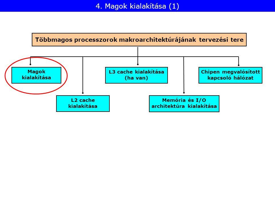 L2 cache kialakítása Magok kialakítása Memória és I/O architektúra kialakítása L3 cache kialakítása (ha van) 4. Magok kialakítása (1) Chipen megvalósí