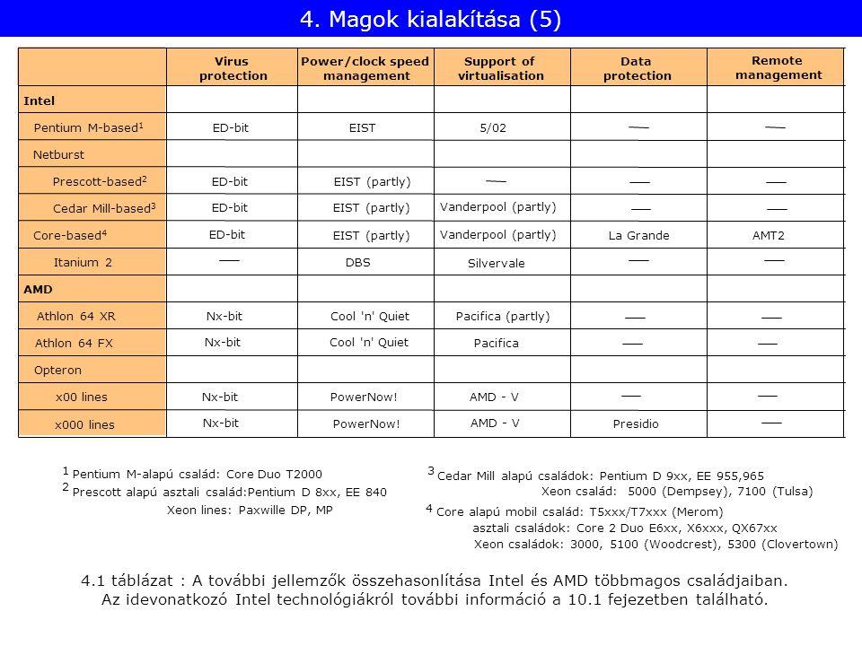 4. Magok kialakítása (5) 1 2 Pentium M-alapú család: Core Duo T2000 Prescott alapú asztali család:Pentium D 8xx, EE 840 3 Xeon lines: Paxwille DP, MP