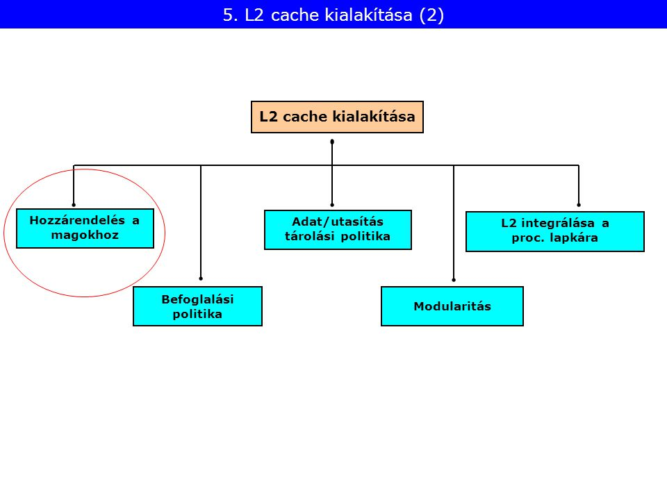 Befoglalási politika Hozzárendelés a magokhoz Modularitás L2 cache kialakítása Adat/utasítás tárolási politika L2 integrálása a proc. lapkára 5. L2 ca