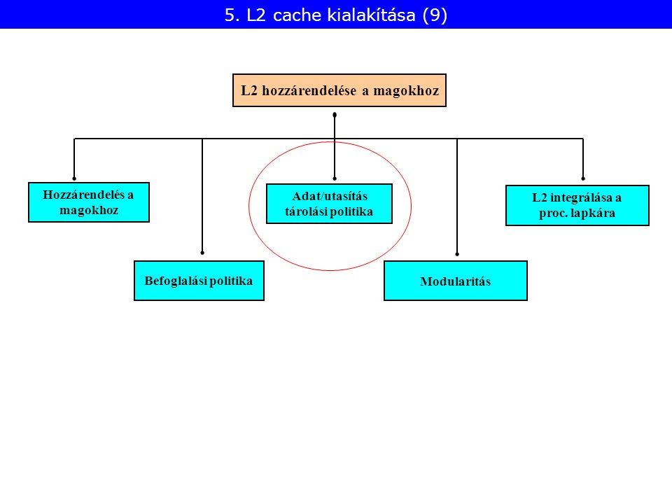 Befoglalási politika Hozzárendelés a magokhoz Modularitás L2 hozzárendelése a magokhoz Adat/utasítás tárolási politika L2 integrálása a proc.