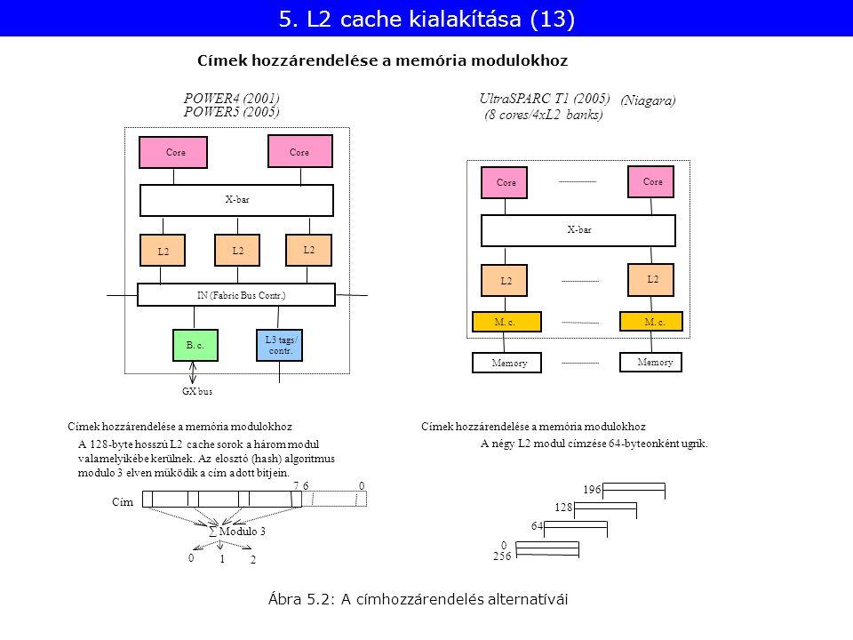 UltraSPARC T1 (2005) (Niagara) (8 cores/4xL2 banks) Core X-bar Core L2 Memory M. c. Memory M. c. A 128-byte hosszú L2 cache sorok a három modul valame