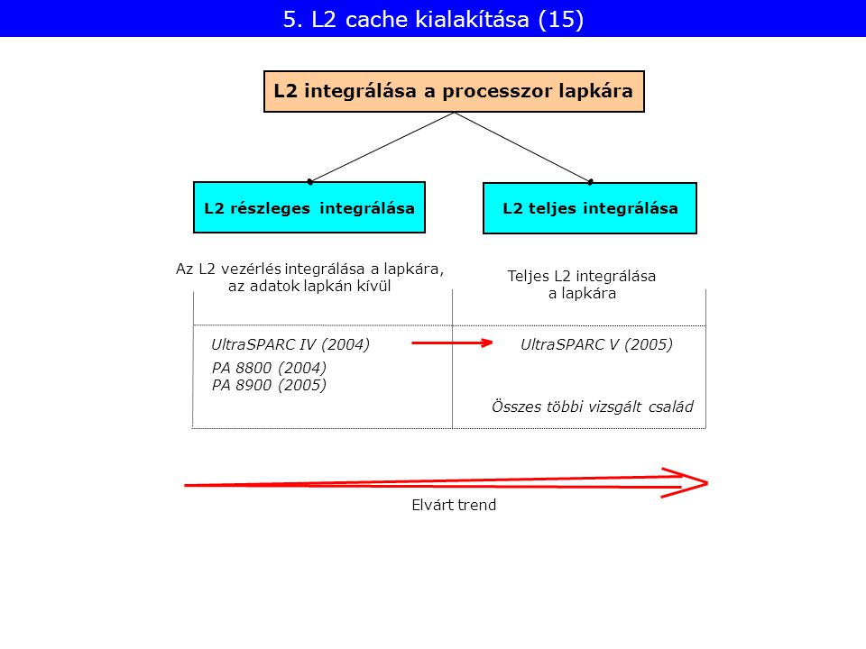L2 részleges integrálása L2 integrálása a processzor lapkára L2 teljes integrálása Összes többi vizsgált család UltraSPARC IV (2004) UltraSPARC V (2005) Elvárt trend PA 8800 (2004) PA 8900 (2005) Az L2 vezérlés integrálása a lapkára, az adatok lapkán kívül Teljes L2 integrálása a lapkára 5.