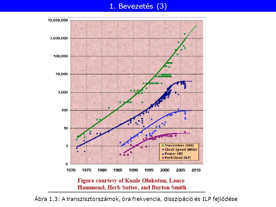 Egymagos processzorok: Növekvő tranzisztorszám csökkenő teljesítmény hozadék Moore szabály : Tranzisztor szám: kb.