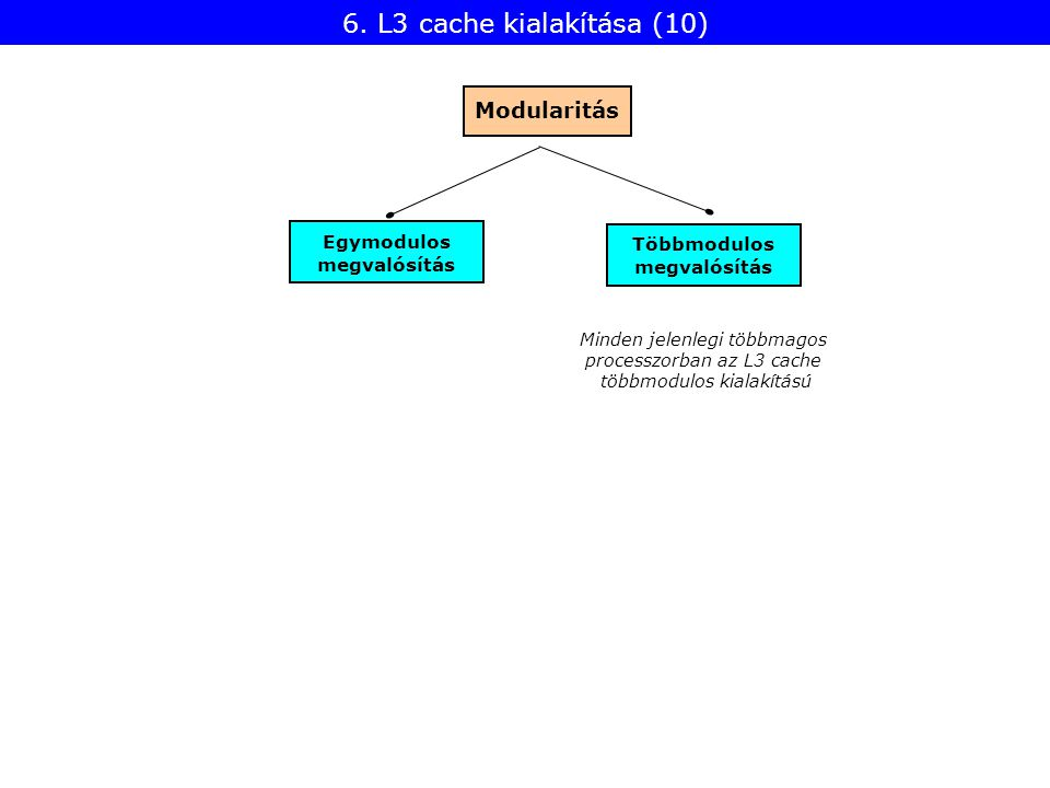 Egymodulos megvalósítás Modularitás Többmodulos megvalósítás Minden jelenlegi többmagos processzorban az L3 cache többmodulos kialakítású 6.