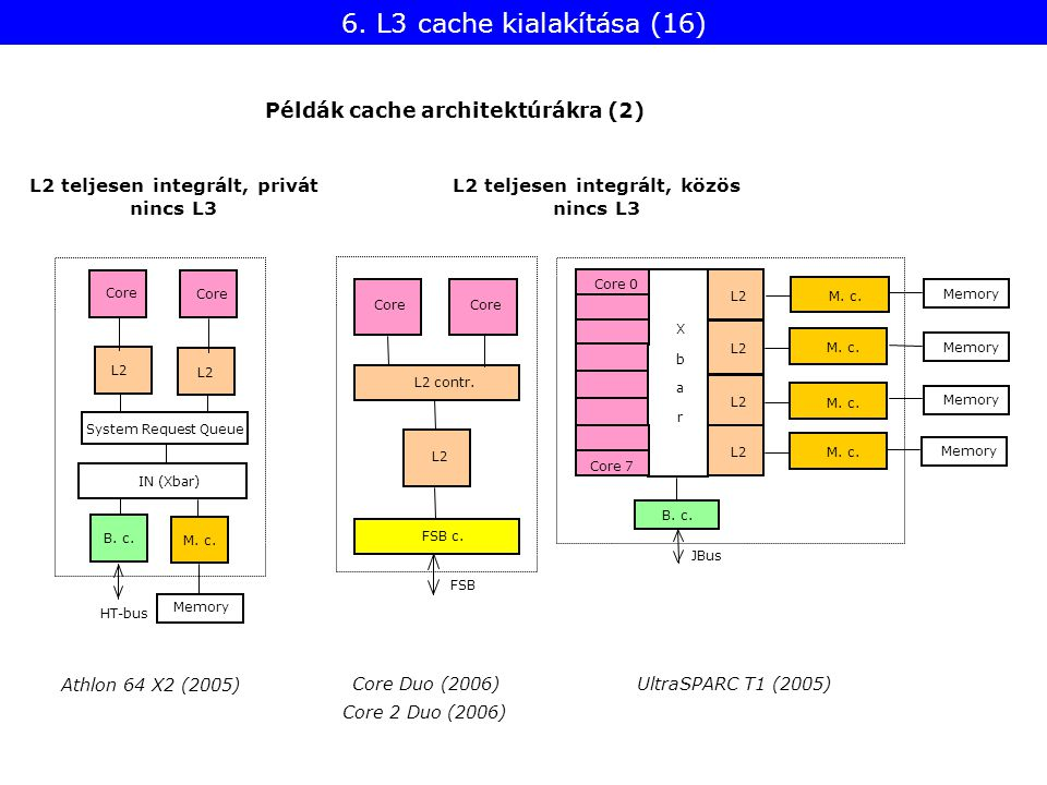 UltraSPARC T1 (2005) L2 M. c. B. c. L2 Core 7 M. c. Core 0 X b a r Memory JBus L2 teljesen integrált, privát nincs L3 L2 teljesen integrált, közös nin