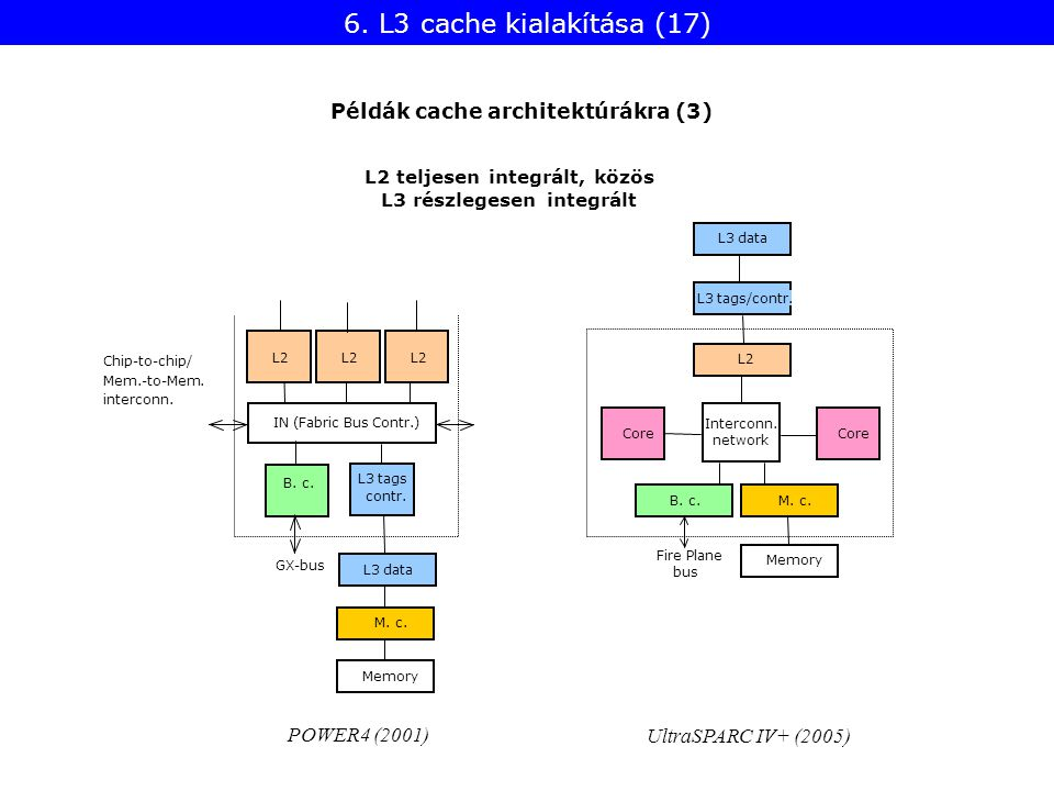 6. L3 cache kialakítása (17) UltraSPARC IV+ (2005) Core L3 tags/contr.L3 data Interconn.