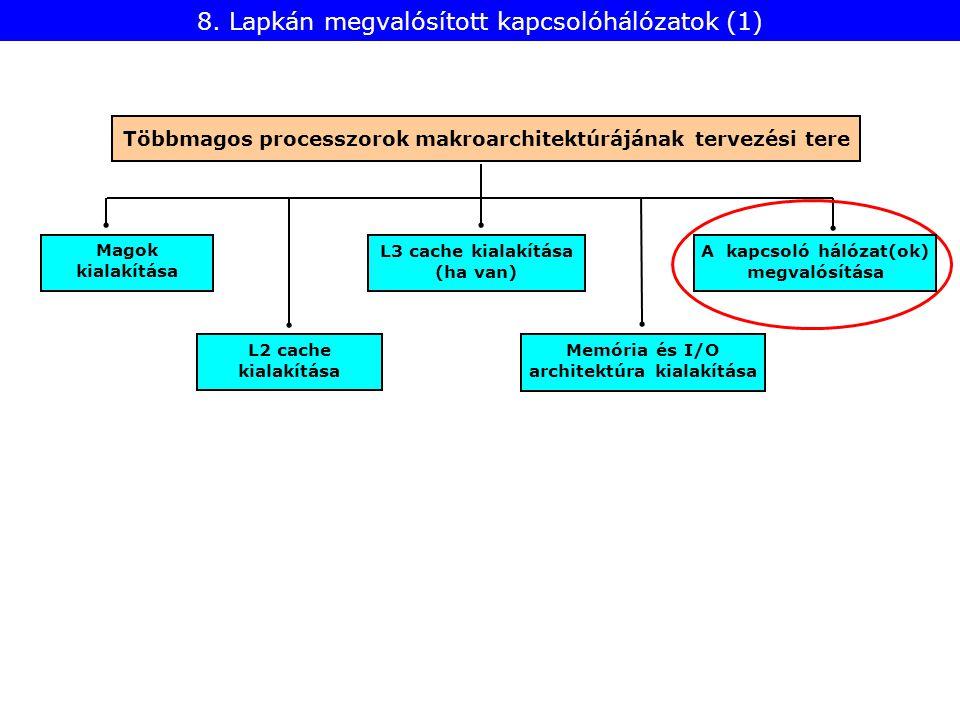 L2 cache kialakítása Magok kialakítása Memória és I/O architektúra kialakítása L3 cache kialakítása (ha van) 8. Lapkán megvalósított kapcsolóhálózatok