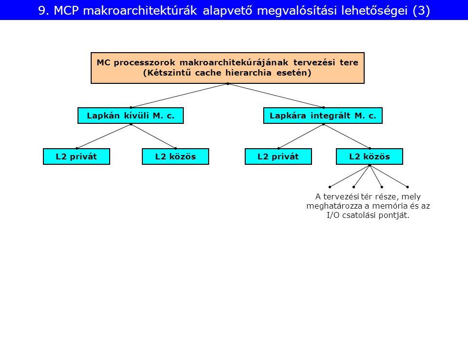 9. MCP makroarchitektúrák alapvető megvalósítási lehetőségei (3) Lapkán kívüli M. c.Lapkára integrált M. c. MC processzorok makroarchitekúrájának terv