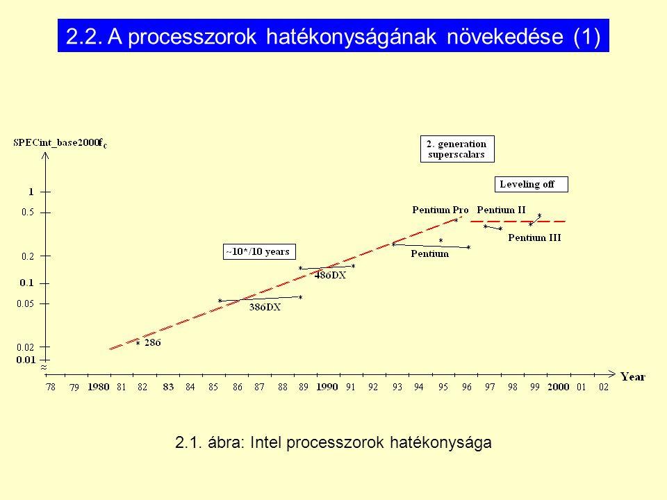 486 DXP PII PIII386 DX 86 88818283 84 85 8789199091 92 939495 96 979899 200 180 160 140 120 100 80 60 40 20 2000 * PC AT * * * * * * * * * * 16 K64 K256 K 64 M Year processor Chipset Typ.
