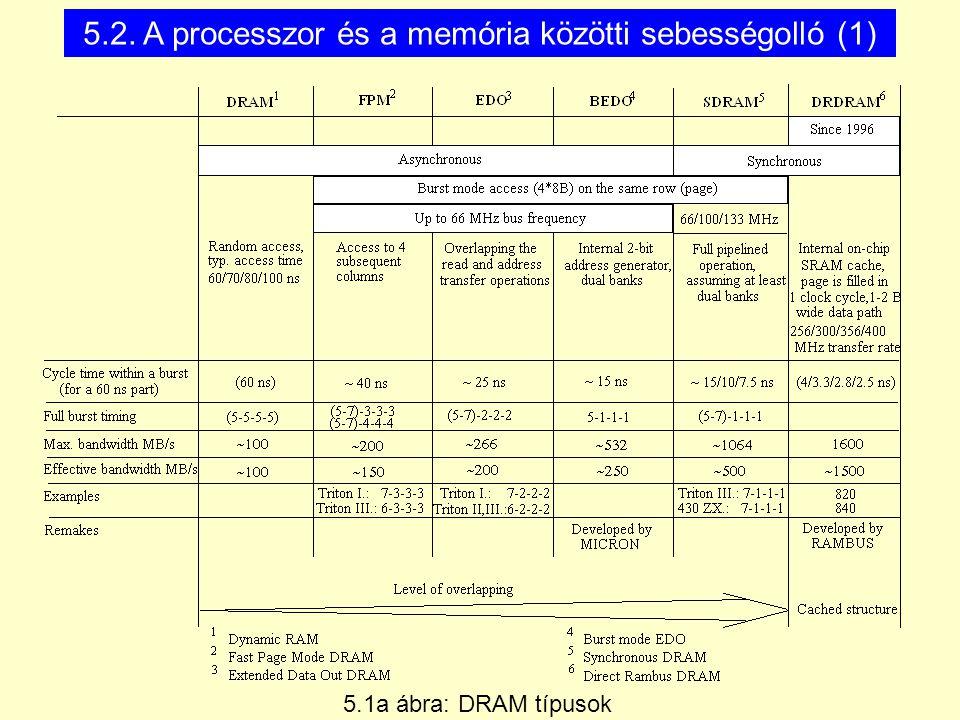 5.2. A processzor és a memória közötti sebességolló (1) 5.1a ábra: DRAM típusok