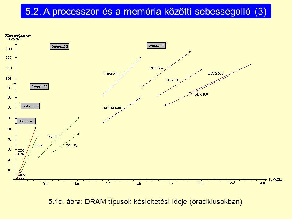 5.2. A processzor és a memória közötti sebességolló (3) 5.1c.