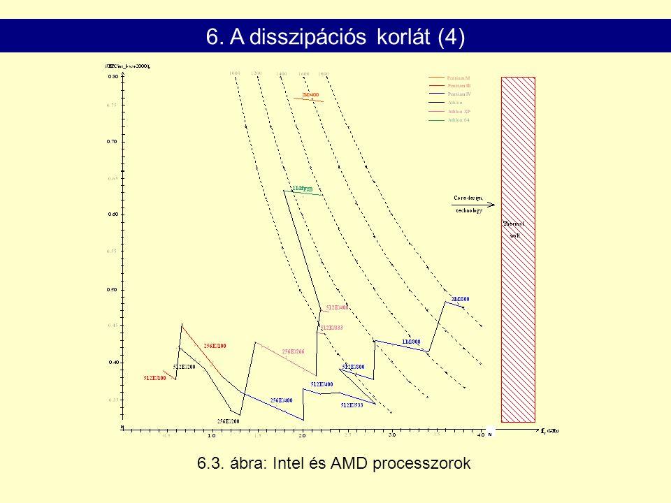 6.4. ábra: Intel P4 processzorcsaládja (Netburst architektúra) 6. A disszipációs korlát (5)