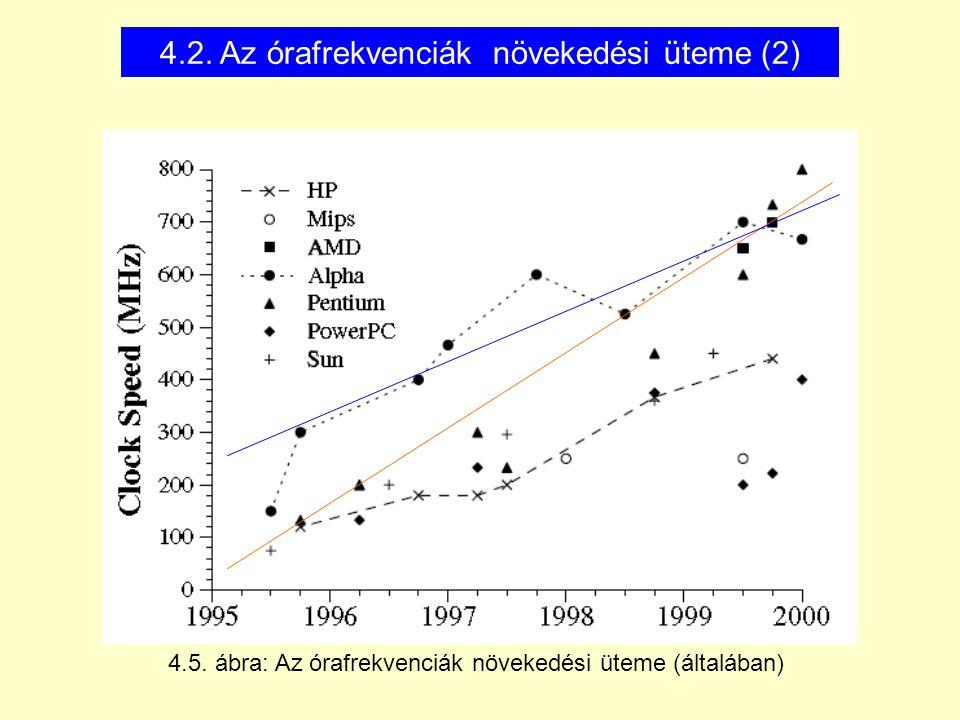 4.2. Az órafrekvenciák növekedési üteme (2) 4.5. ábra: Az órafrekvenciák növekedési üteme (általában)