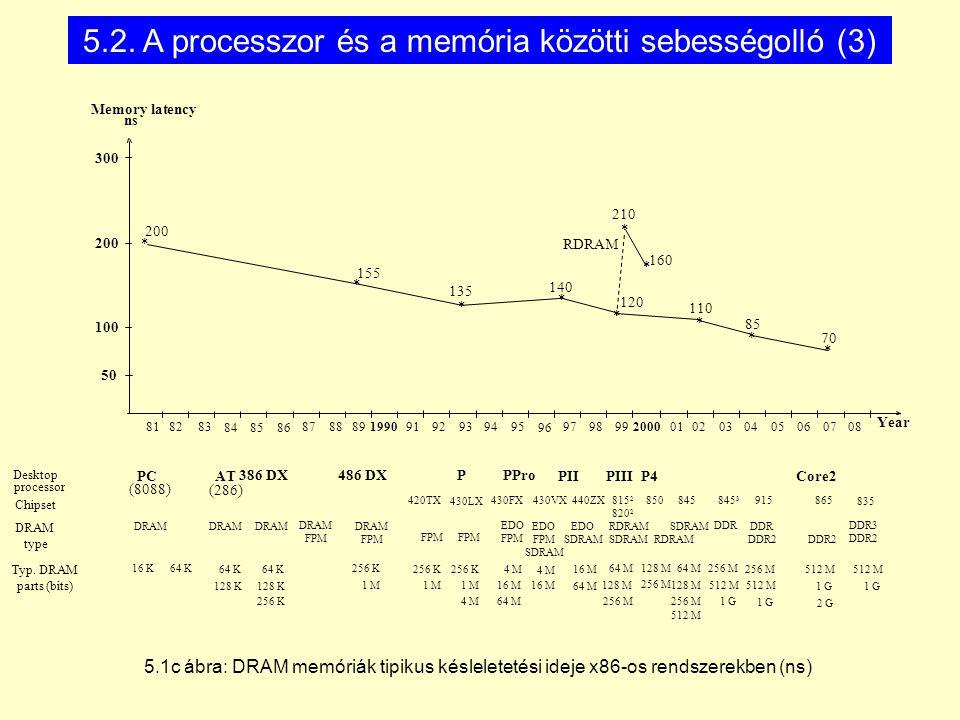 5.1c ábra: DRAM memóriák tipikus késleletetési ideje x86-os rendszerekben (ns) 486 DXPPPro PIIPIII 386 DX PC AT (286) (8088) P4 Memory latency ns 300