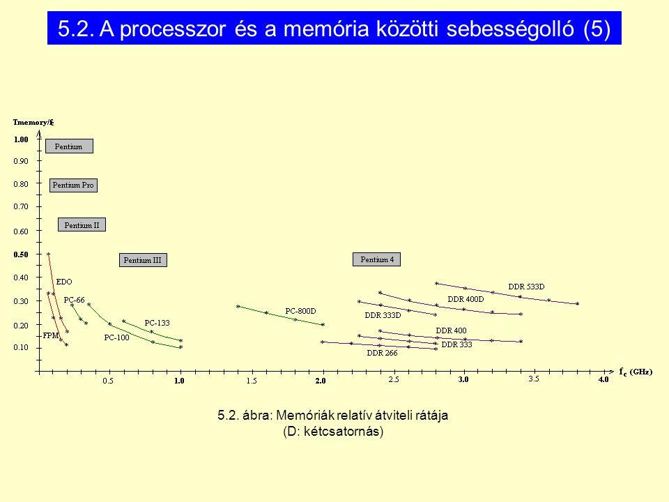 5.2. ábra: Memóriák relatív átviteli rátája (D: kétcsatornás) 5.2. A processzor és a memória közötti sebességolló (5)