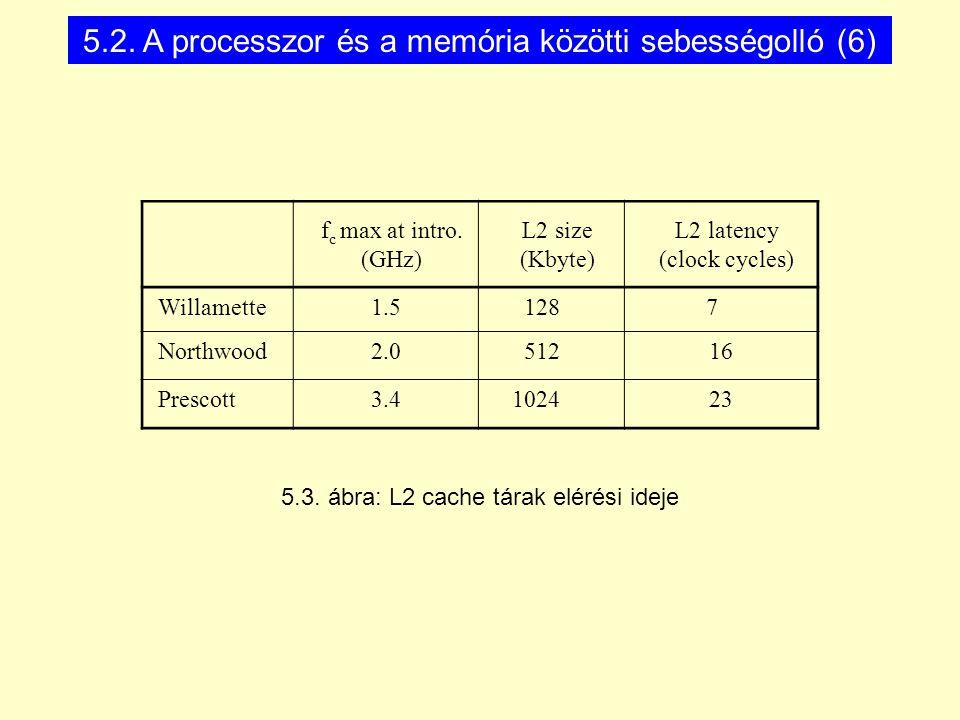 f c max at intro. (GHz) L2 size (Kbyte) L2 latency (clock cycles) Willamette1.5 128 7 Northwood2.0 51216 Prescott3.4 102423 5.3. ábra: L2 cache tárak