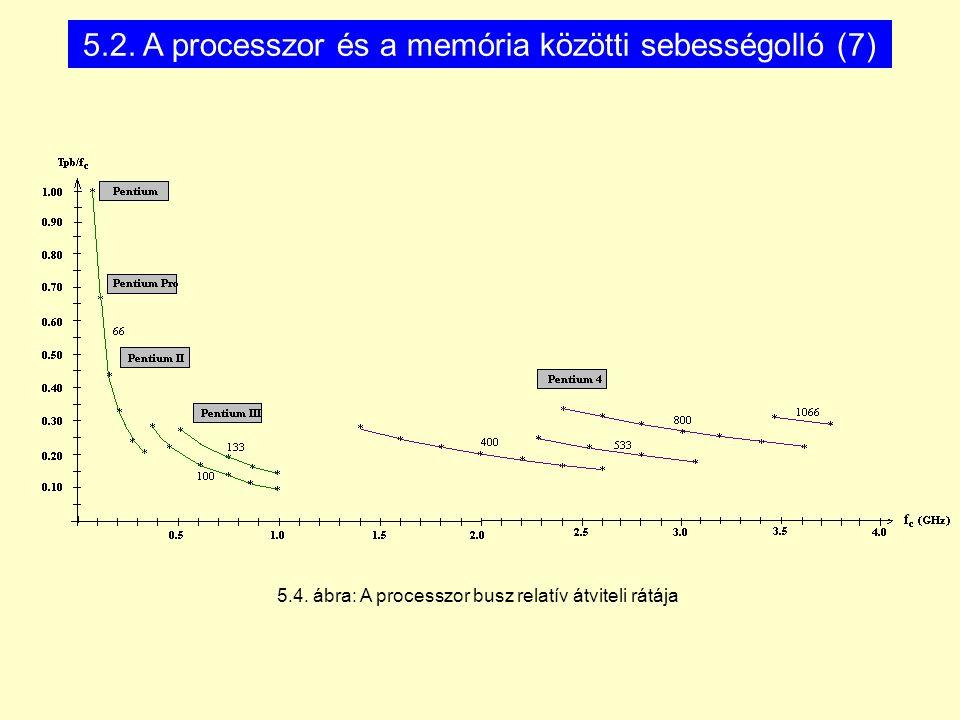 5.4. ábra: A processzor busz relatív átviteli rátája 5.2. A processzor és a memória közötti sebességolló (7)