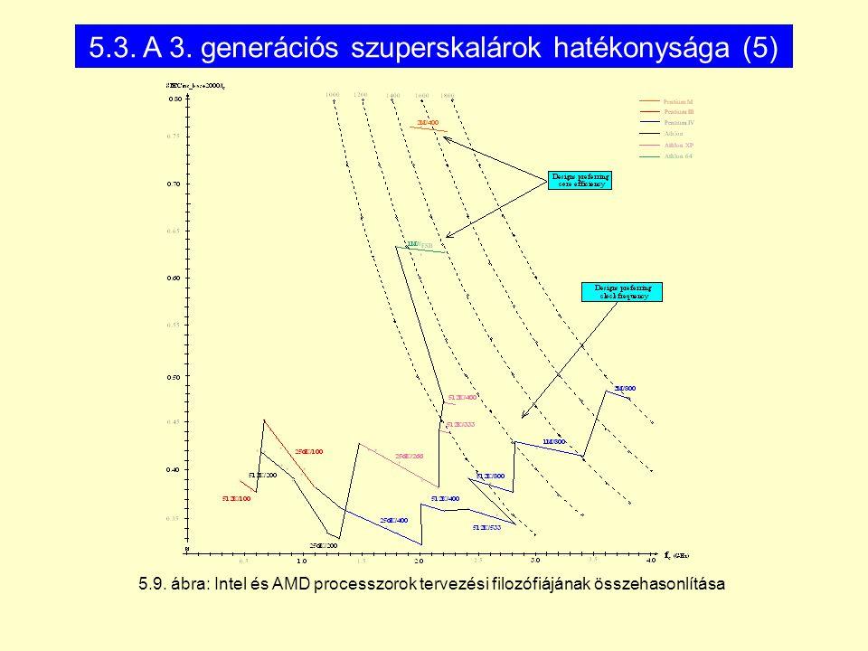 5.9. ábra: Intel és AMD processzorok tervezési filozófiájának összehasonlítása 5.3. A 3. generációs szuperskalárok hatékonysága (5)