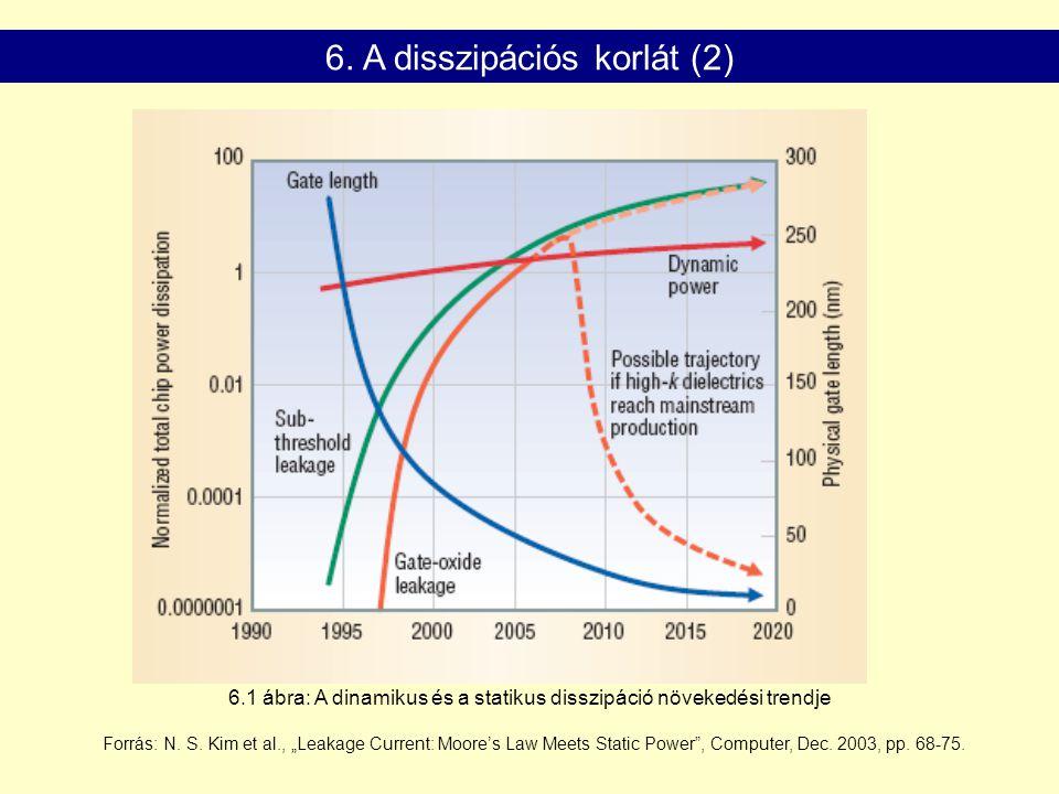 """6.1 ábra: A dinamikus és a statikus disszipáció növekedési trendje Forrás: N. S. Kim et al., """"Leakage Current: Moore's Law Meets Static Power"""", Comput"""