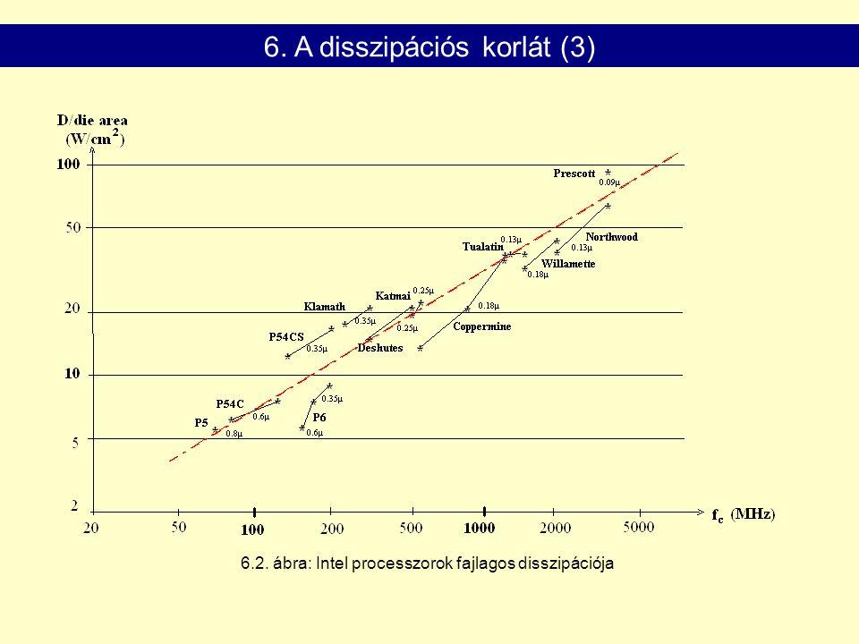 6.2. ábra: Intel processzorok fajlagos disszipációja 6. A disszipációs korlát (3)