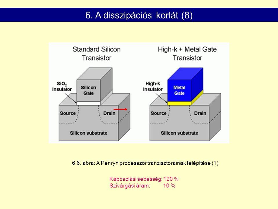 Kapcsolási sebesség: 120 % Szivárgási áram: 10 % 6. A disszipációs korlát (8) 6.6. ábra: A Penryn processzor tranzisztorainak felépítése (1)