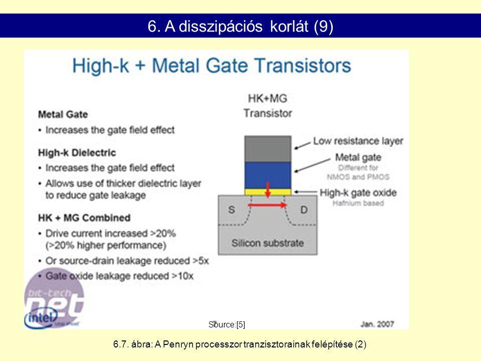 Source:[5] 6. A disszipációs korlát (9) 6.7. ábra: A Penryn processzor tranzisztorainak felépítése (2)