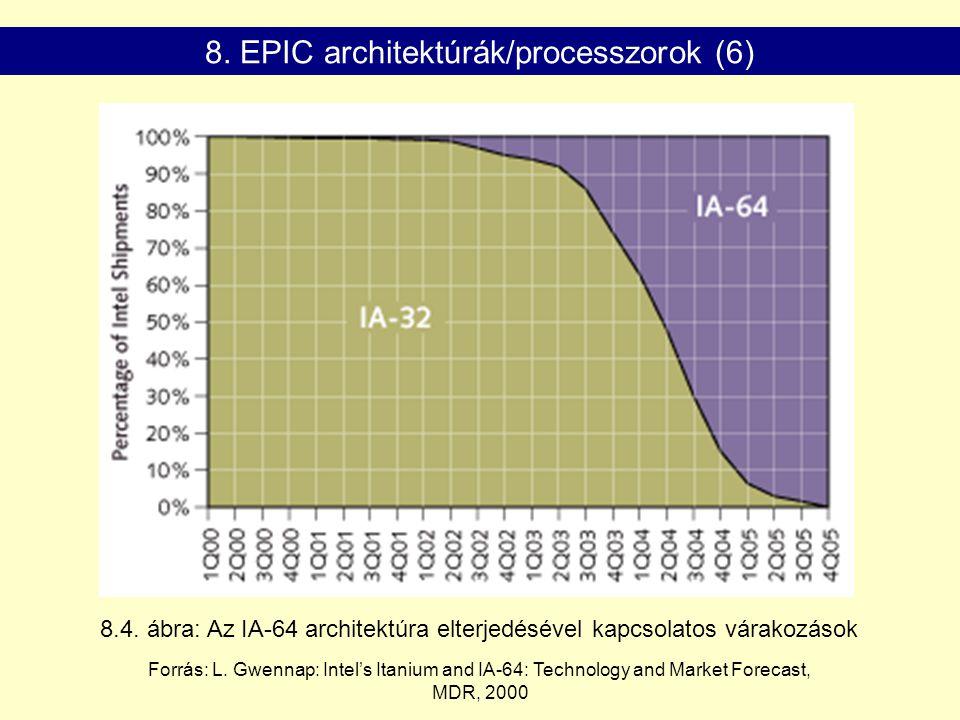 8.4. ábra: Az IA-64 architektúra elterjedésével kapcsolatos várakozások Forrás: L. Gwennap: Intel's Itanium and IA-64: Technology and Market Forecast,