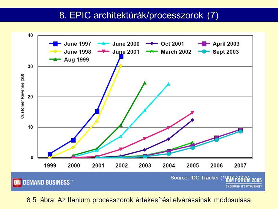 8.5. ábra: Az Itanium processzorok értékesítési elvárásainak módosulása 8. EPIC architektúrák/processzorok (7)