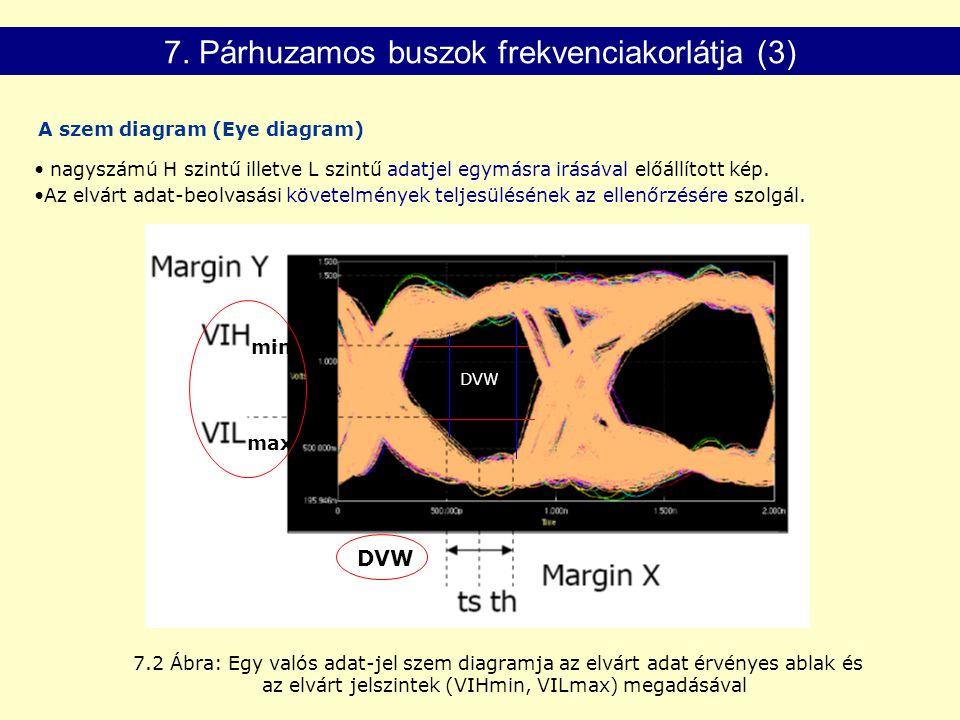 DVW min max 7.2 Ábra: Egy valós adat-jel szem diagramja az elvárt adat érvényes ablak és az elvárt jelszintek (VIHmin, VILmax) megadásával nagyszámú H szintű illetve L szintű adatjel egymásra irásával előállított kép.