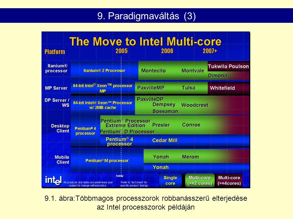9.1.ábra:Többmagos processzorok robbanásszerű elterjedése az Intel processzorok példáján 9.