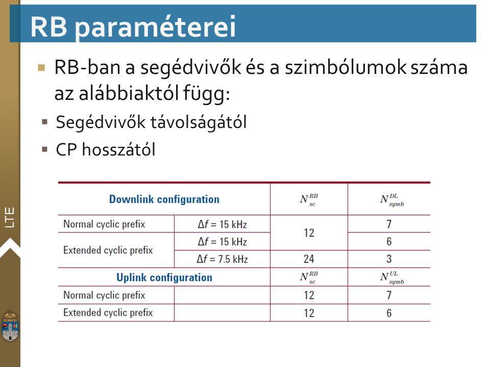 LTE  RB-ban a segédvivők és a szimbólumok száma az alábbiaktól függ:  Segédvivők távolságától  CP hosszától RB paraméterei