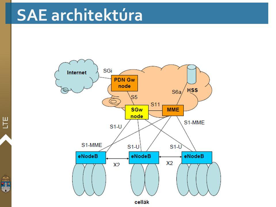 LTE SAE architektúra