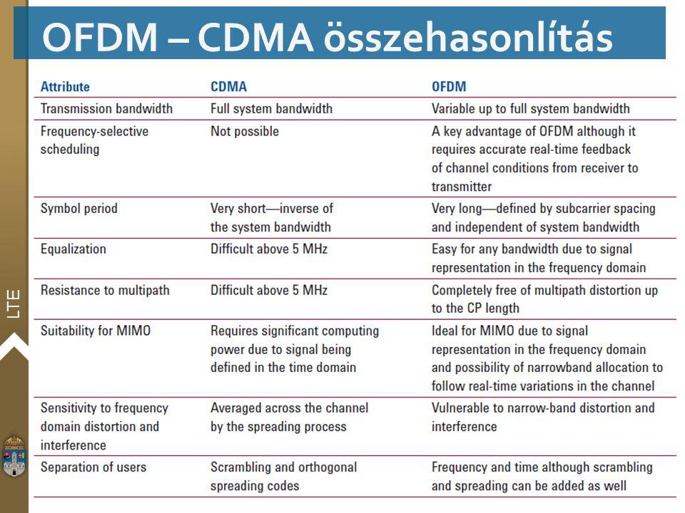 LTE OFDM – CDMA összehasonlítás