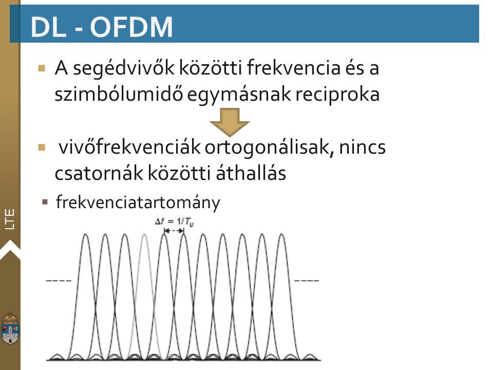 LTE  A segédvivők közötti frekvencia és a szimbólumidő egymásnak reciproka  vivőfrekvenciák ortogonálisak, nincs csatornák közötti áthallás  frekve
