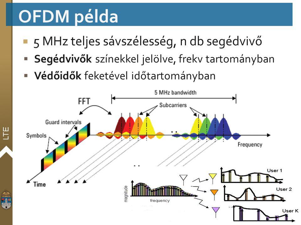 LTE  5 MHz teljes sávszélesség, n db segédvivő  Segédvivők színekkel jelölve, frekv tartományban  Védőidők feketével időtartományban OFDM példa