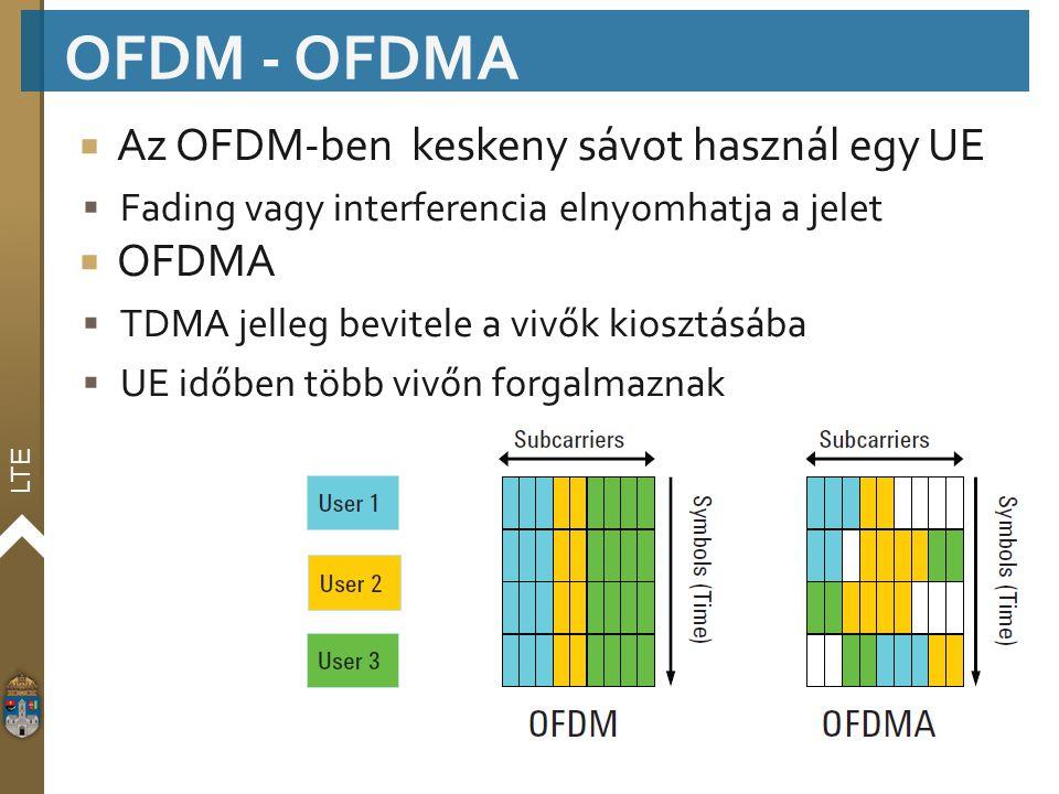 LTE  Az OFDM-ben keskeny sávot használ egy UE  Fading vagy interferencia elnyomhatja a jelet  OFDMA  TDMA jelleg bevitele a vivők kiosztásába  UE