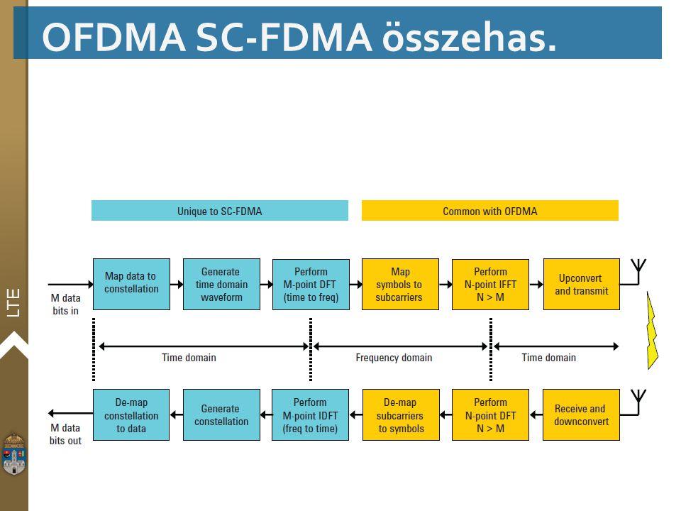 LTE OFDMA SC-FDMA összehas.